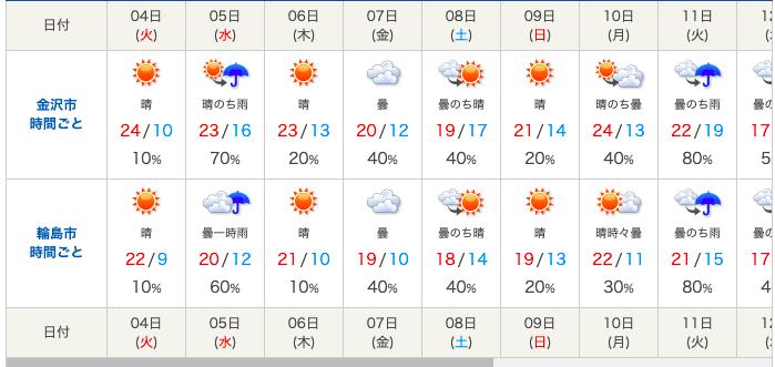2021_gw_ishikawa_weather