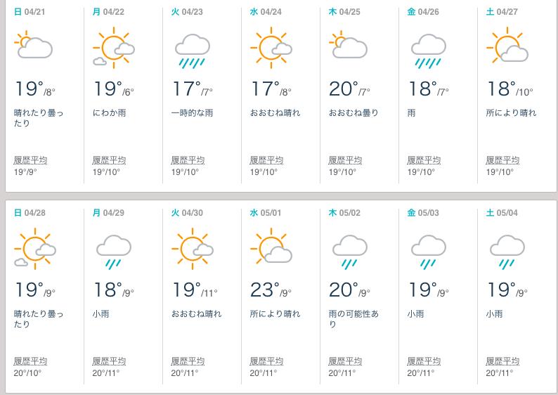 2019-gw-weather-kanazawa