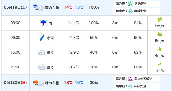 金沢の5月19,20日の天気
