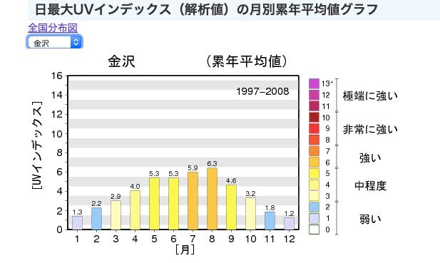 deta-uv-index-kanazawa