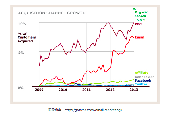 acquisition channel growth