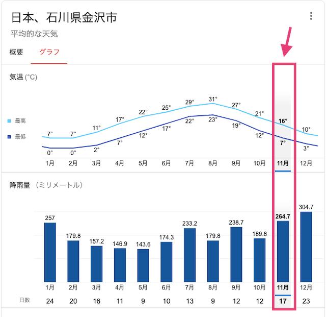 kanazawa-novebmber-rainfall-2020