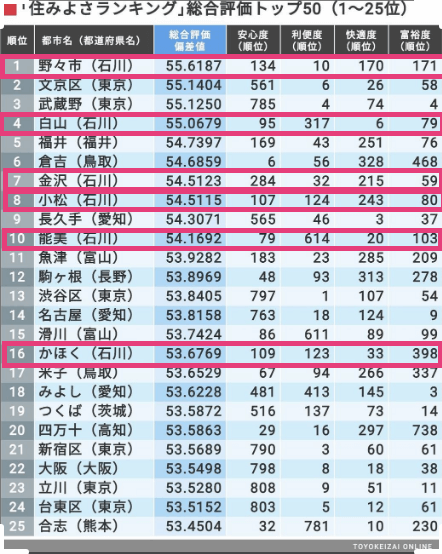 sumiyosa-ranking-2020-top25